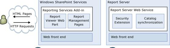 Simply Reporting with Microsoft SharePoint Capabilities